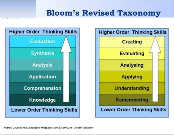 an analysis of bloom s taxonomy the higher order of thinking Bloom's taxonomy is the higher order of thinking imagine a pyramid to get to the top, you must first finish what is on the bottom bloom's taxonomy is divided into 6 different sections, each one specifying what skills are being demonstrated.