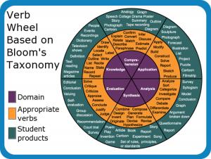 Blooms Verbs Action Wheel